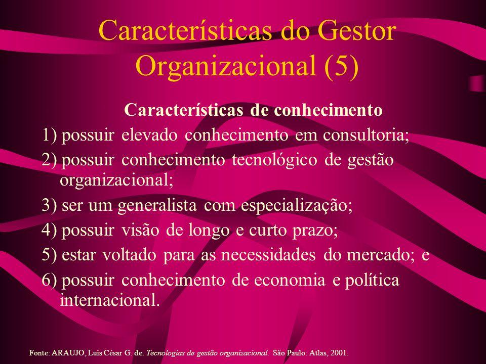 Características do Gestor Organizacional (5)