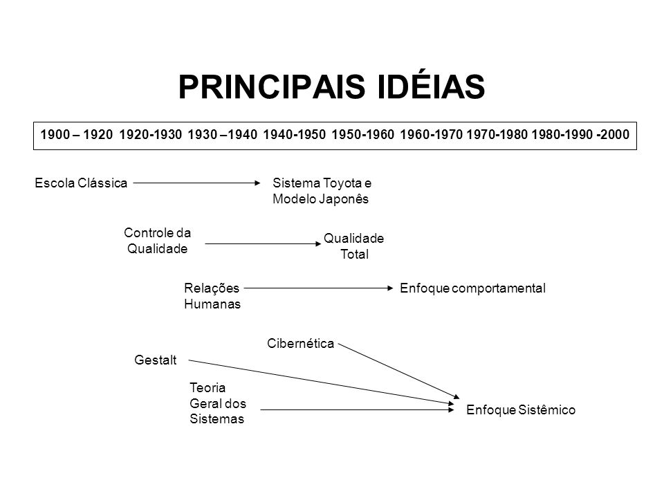 PRINCIPAIS IDÉIAS 1900 – 1920 1920-1930 1930 –1940 1940-1950 1950-1960 1960-1970 1970-1980 1980-1990 -2000.