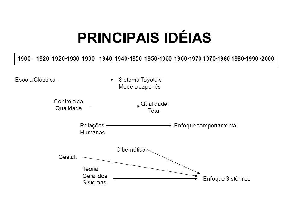 PRINCIPAIS IDÉIAS1900 – 1920 1920-1930 1930 –1940 1940-1950 1950-1960 1960-1970 1970-1980 1980-1990 -2000.
