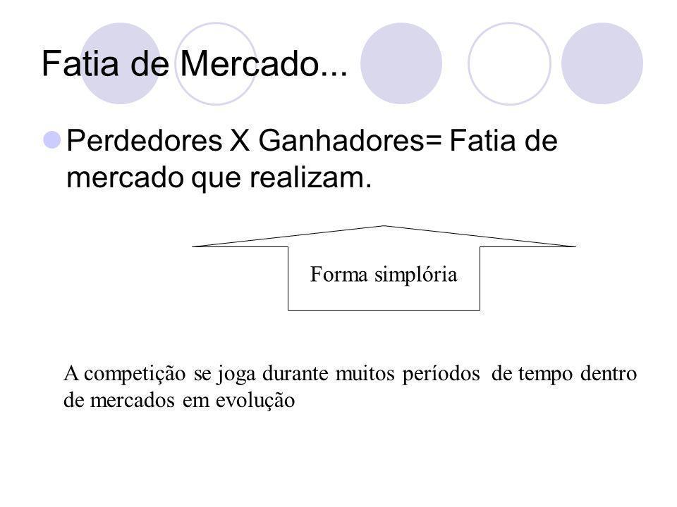 Fatia de Mercado... Perdedores X Ganhadores= Fatia de mercado que realizam. Forma simplória.
