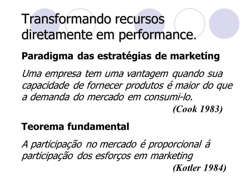Transformando recursos diretamente em performance.