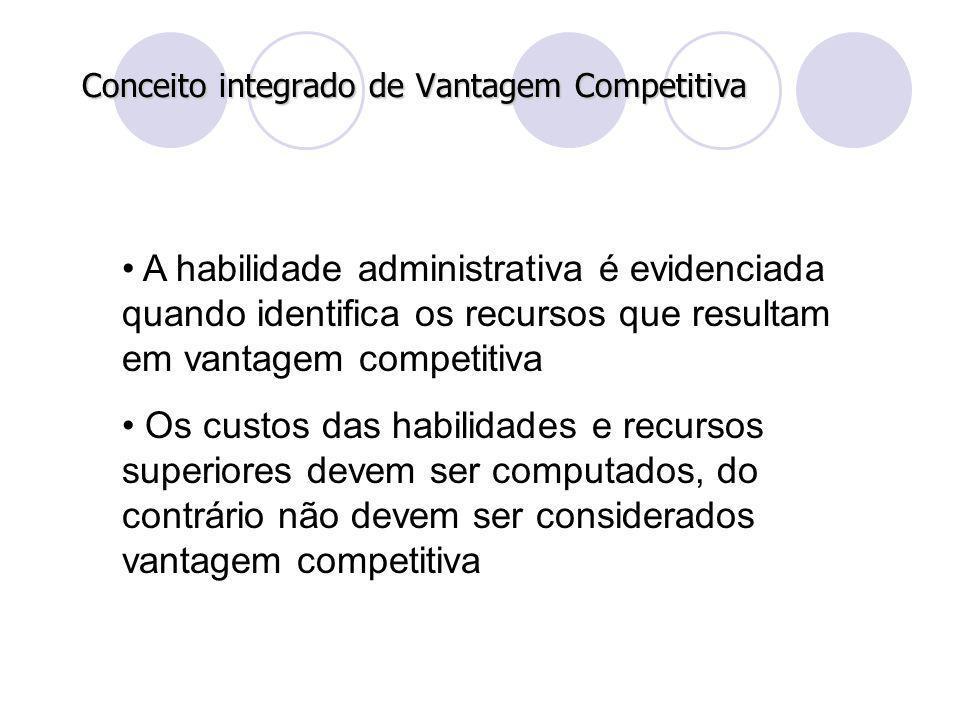 Conceito integrado de Vantagem Competitiva