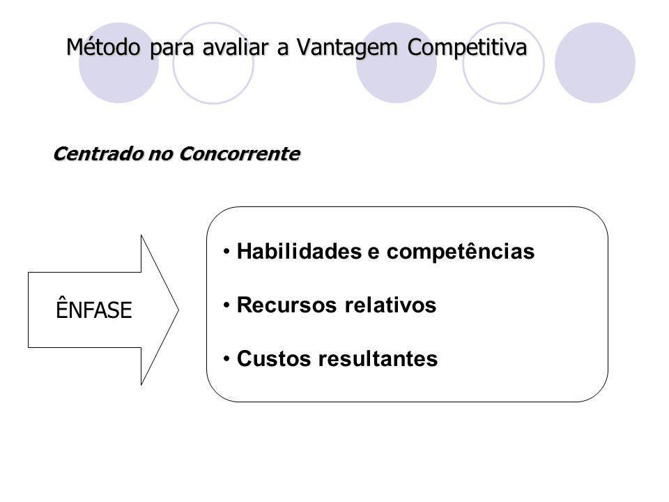 Método para avaliar a Vantagem Competitiva
