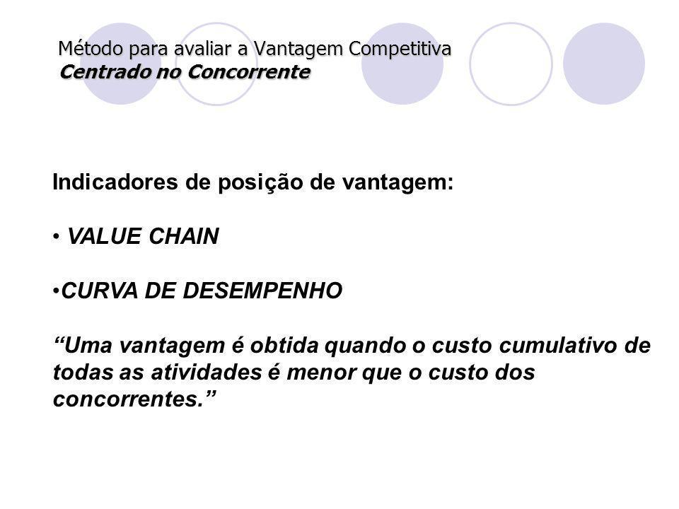 Método para avaliar a Vantagem Competitiva Centrado no Concorrente