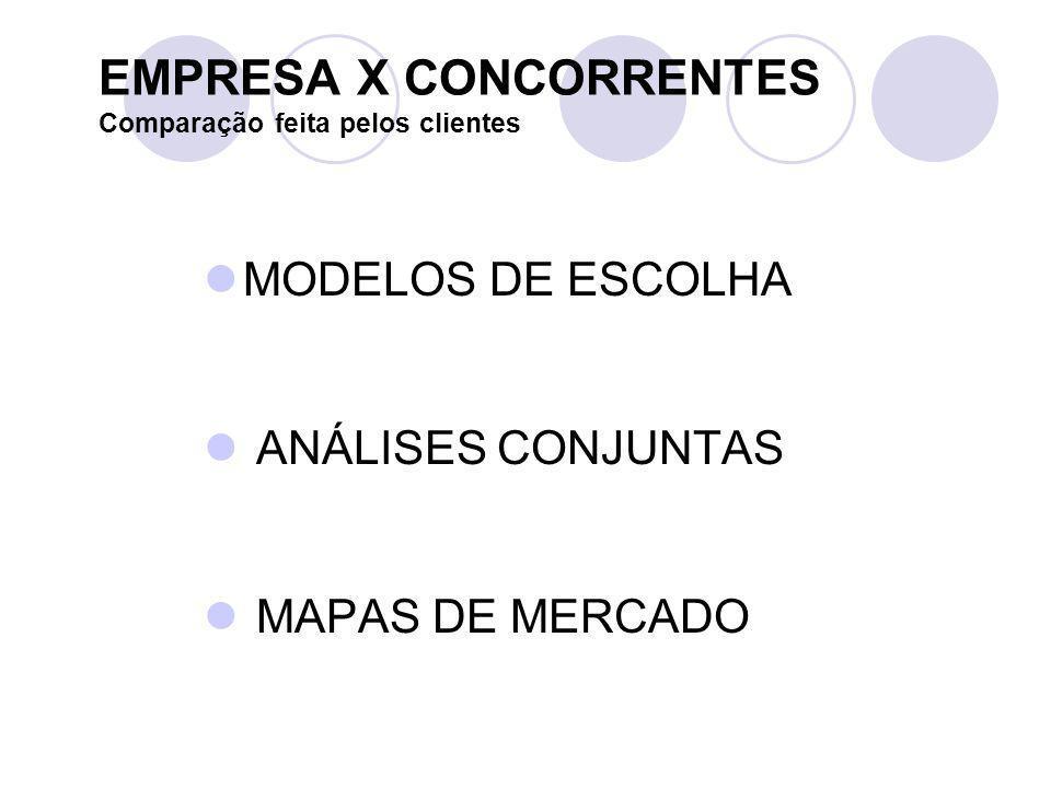 EMPRESA X CONCORRENTES Comparação feita pelos clientes