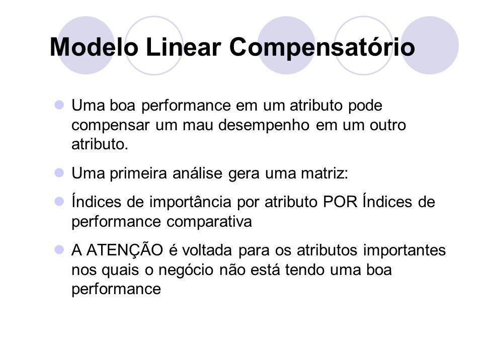 Modelo Linear Compensatório