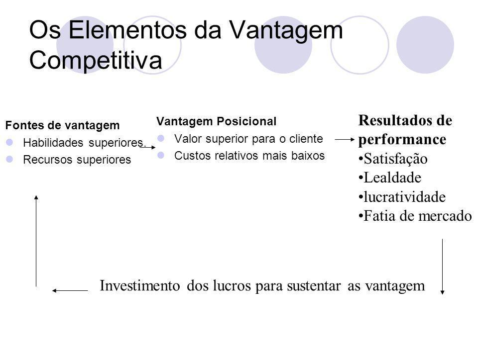 Os Elementos da Vantagem Competitiva
