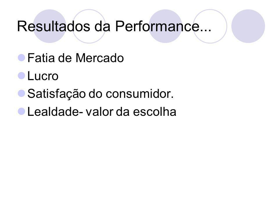 Resultados da Performance...