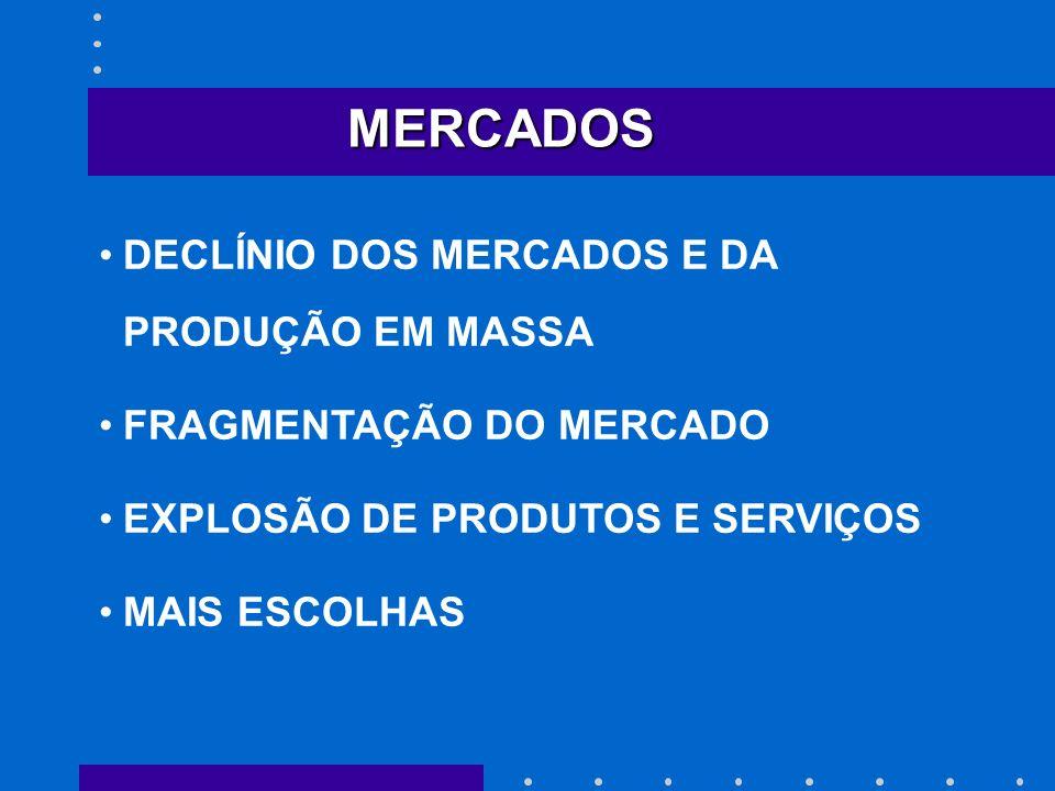 MERCADOS DECLÍNIO DOS MERCADOS E DA PRODUÇÃO EM MASSA