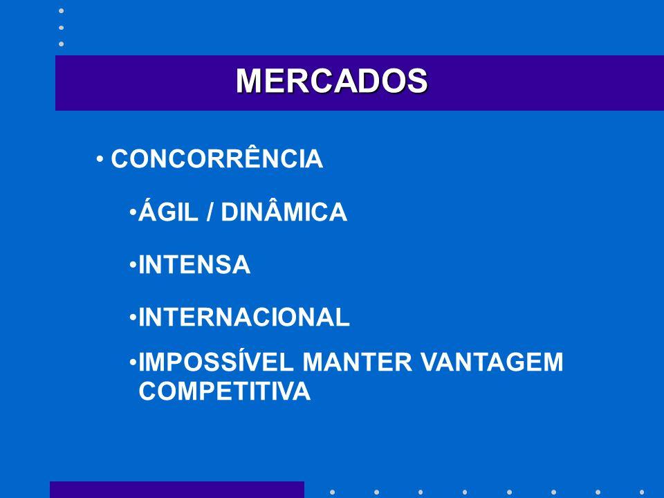 MERCADOS CONCORRÊNCIA ÁGIL / DINÂMICA INTENSA INTERNACIONAL