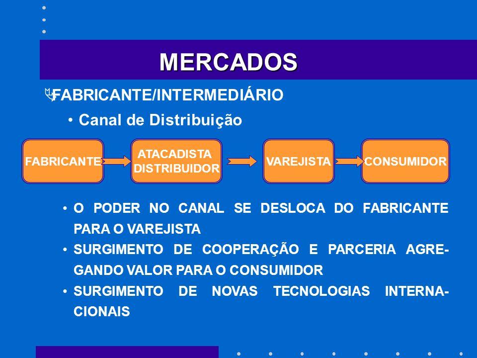 MERCADOS FABRICANTE/INTERMEDIÁRIO Canal de Distribuição