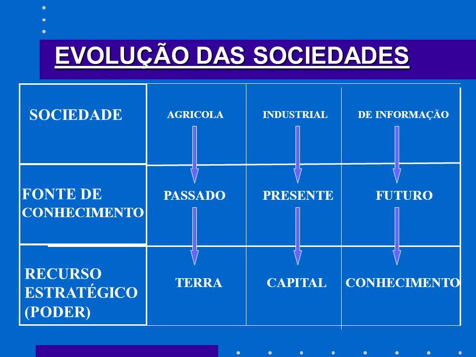 EVOLUÇÃO DAS SOCIEDADES