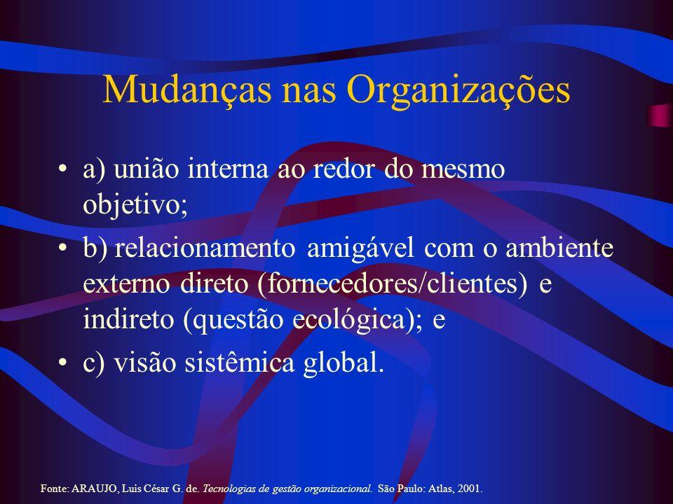 Mudanças nas Organizações