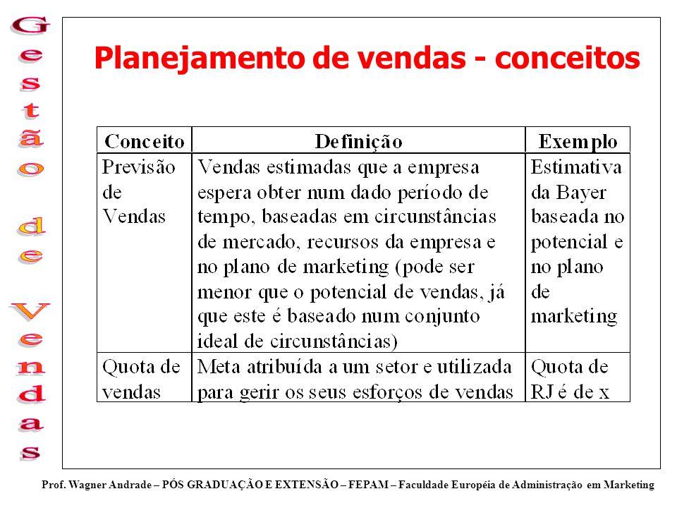 Planejamento de vendas - conceitos