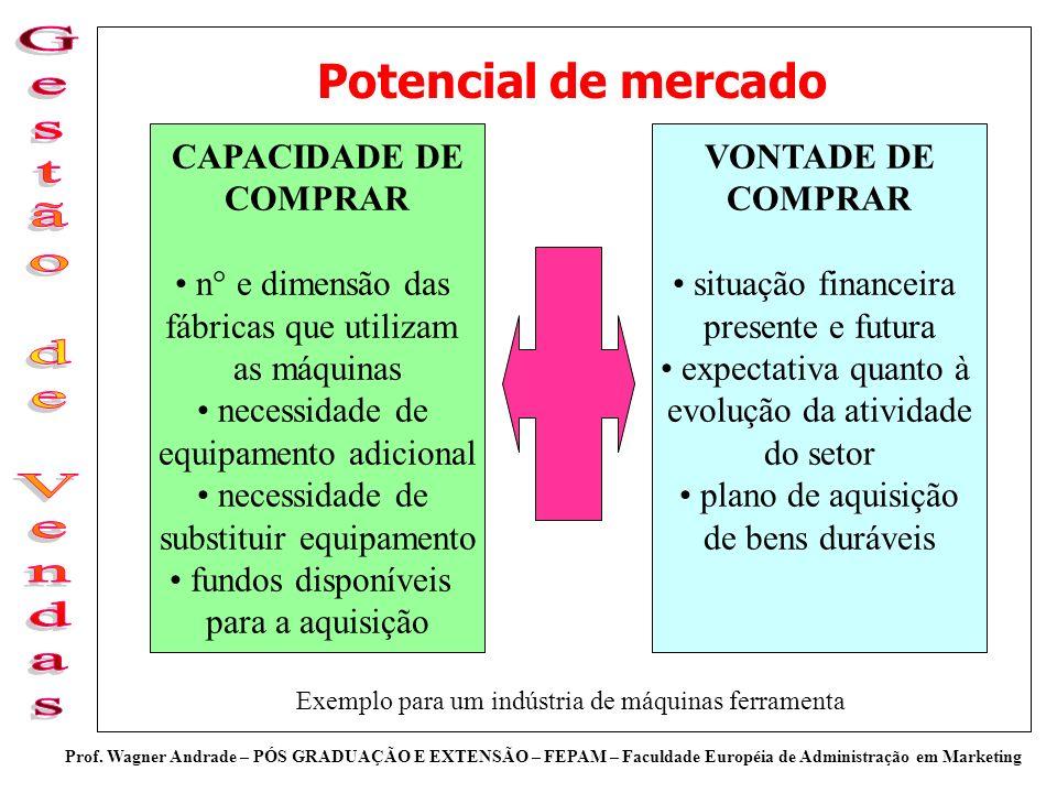 Potencial de mercado CAPACIDADE DE COMPRAR n° e dimensão das