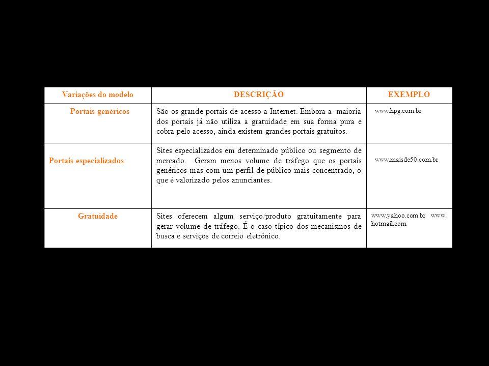 Variações do modelo DESCRIÇÃO EXEMPLO Portais genéricos Gratuidade