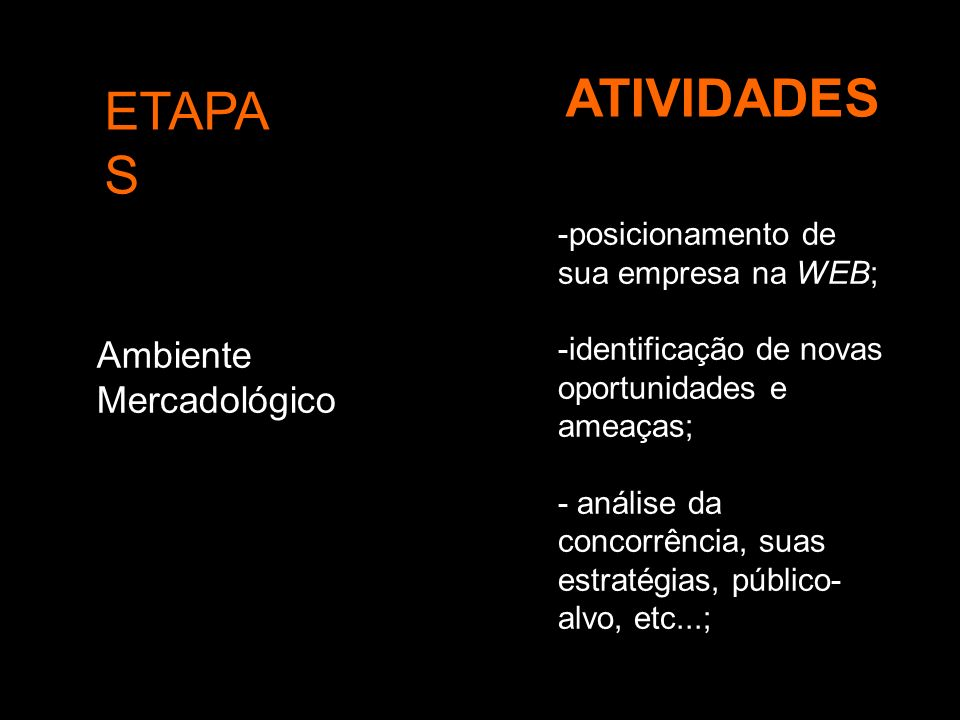 ATIVIDADES ETAPAS Ambiente Mercadológico