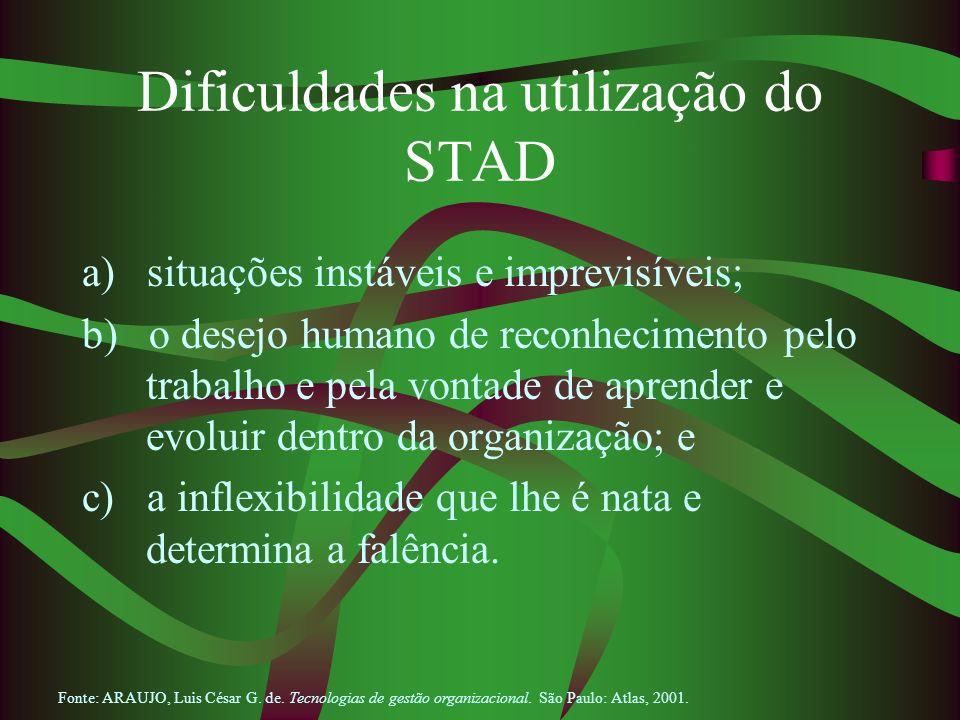 Dificuldades na utilização do STAD