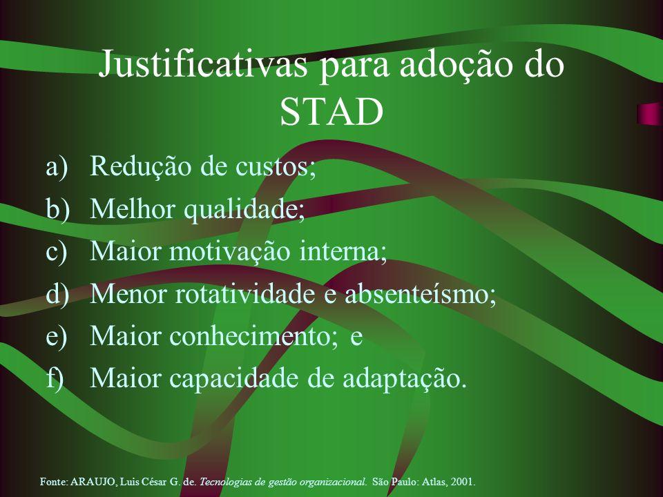 Justificativas para adoção do STAD