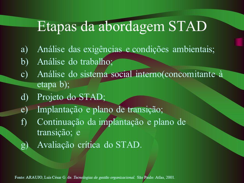 Etapas da abordagem STAD