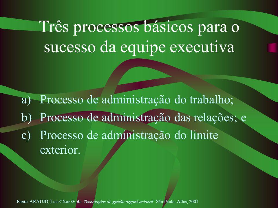 Três processos básicos para o sucesso da equipe executiva
