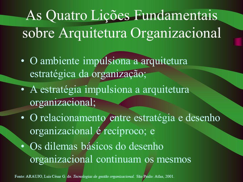 As Quatro Lições Fundamentais sobre Arquitetura Organizacional