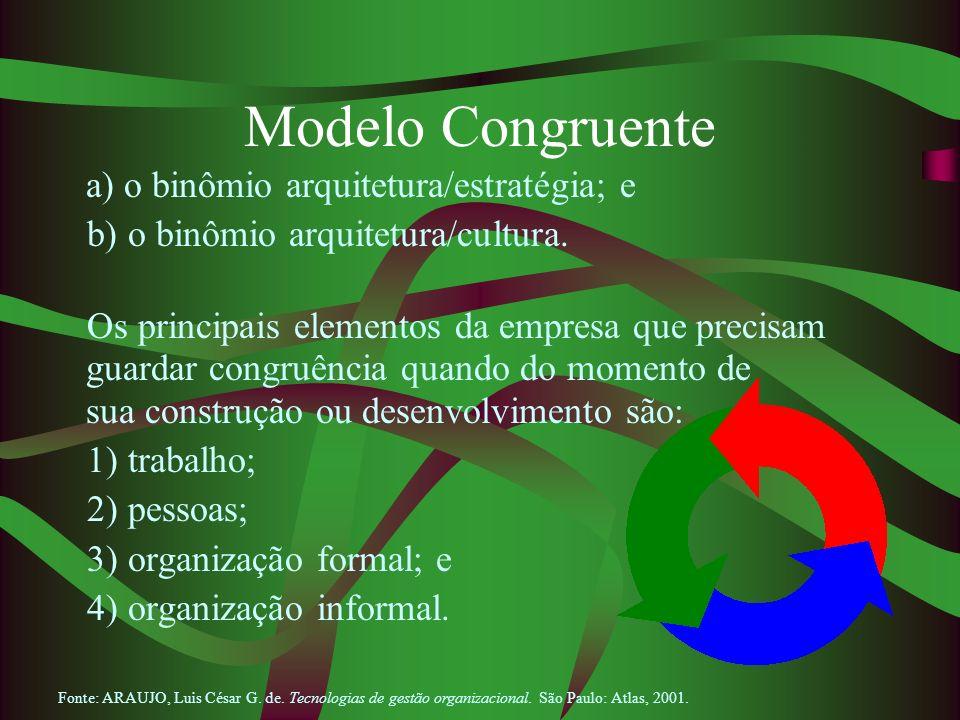 Modelo Congruente a) o binômio arquitetura/estratégia; e