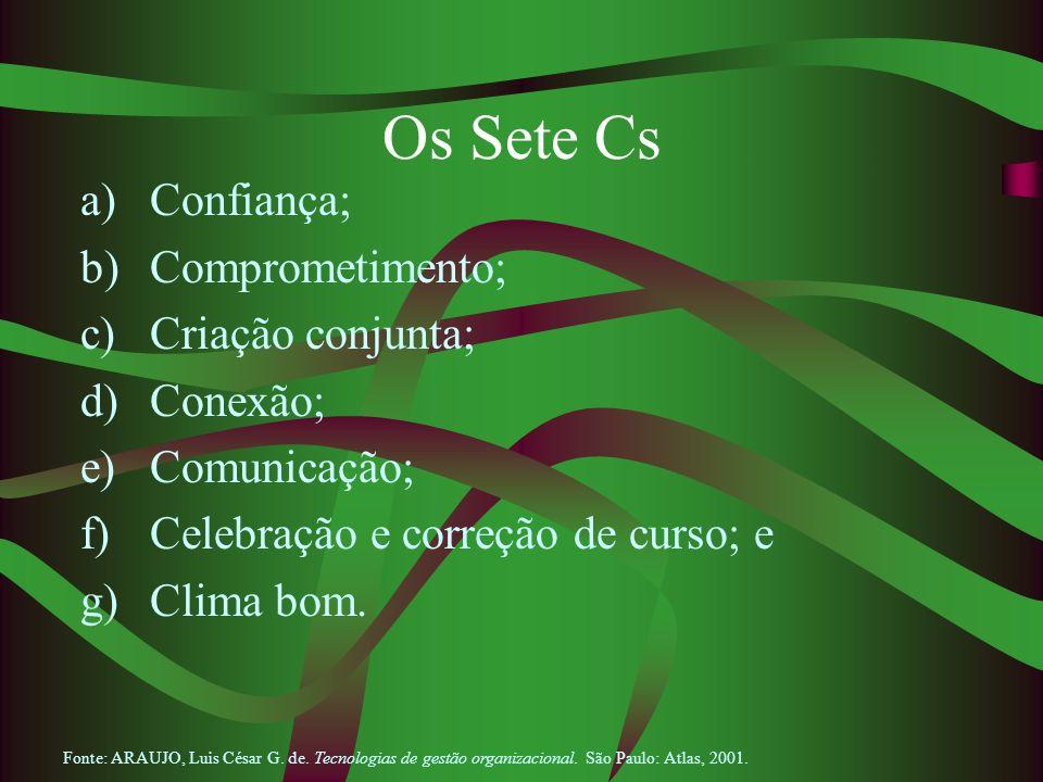 Os Sete Cs Confiança; Comprometimento; Criação conjunta; Conexão;