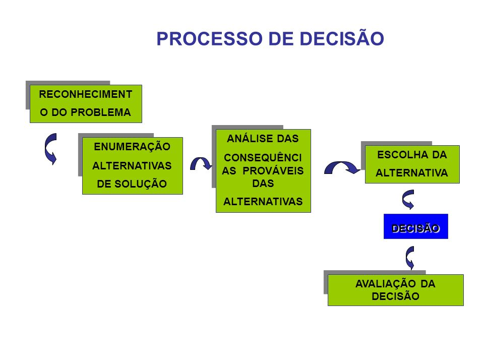 PROCESSO DE DECISÃO RECONHECIMENTO DO PROBLEMA ANÁLISE DAS