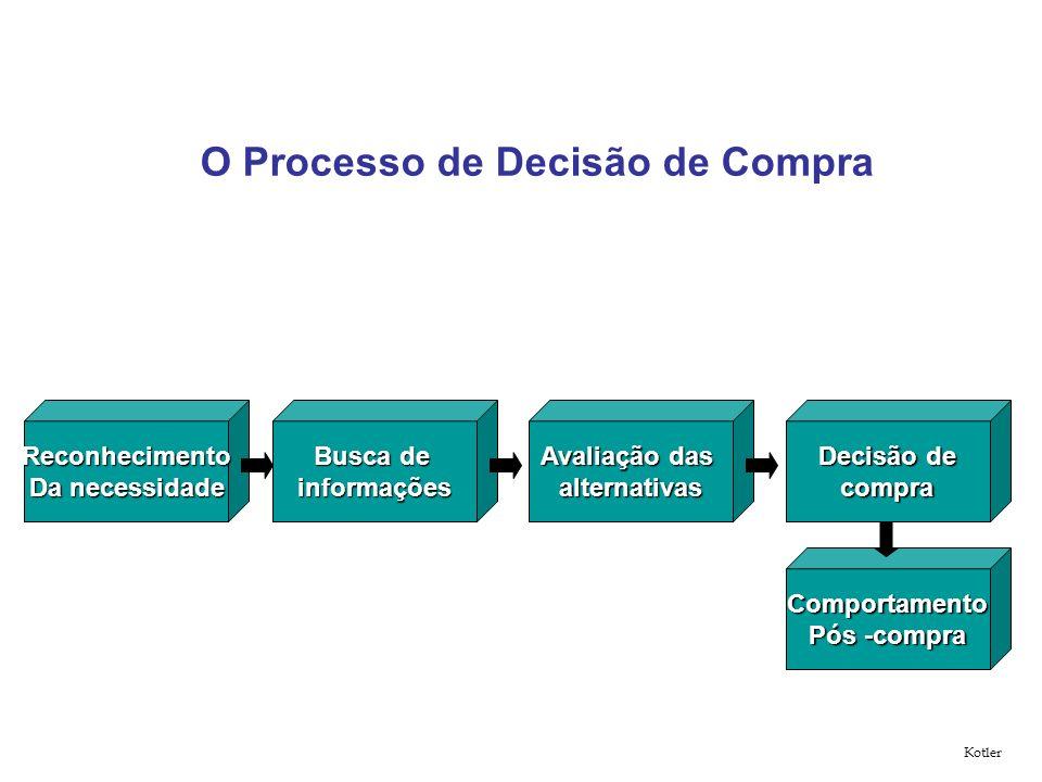 O Processo de Decisão de Compra