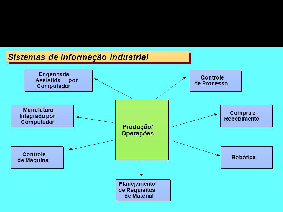 Sistemas de Informação Industrial Sistemas de Informação Industrial