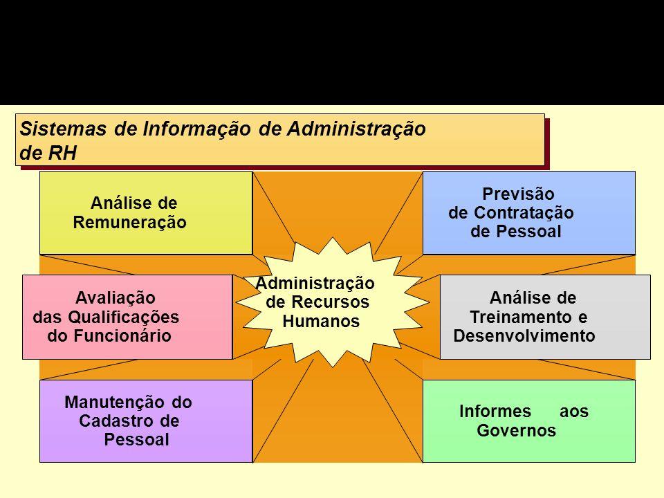 Sistemas de Informação de Administração