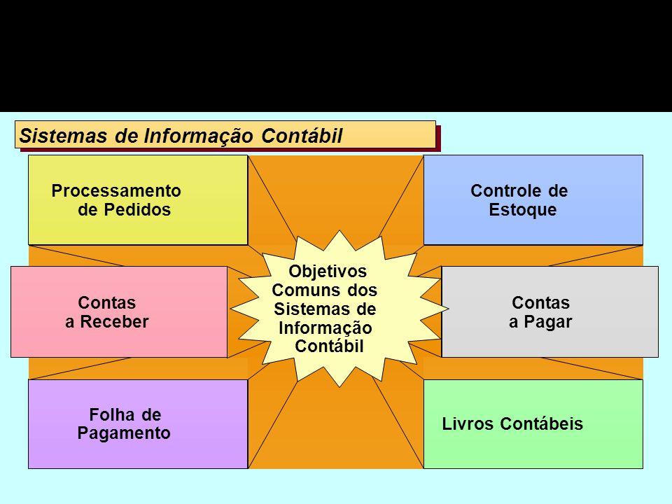 Sistemas de Informação Contábil Sistemas de Informação Contábil