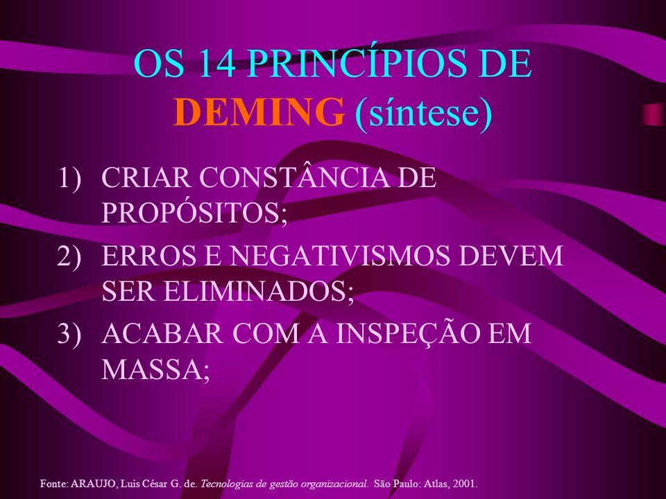 OS 14 PRINCÍPIOS DE DEMING (síntese)