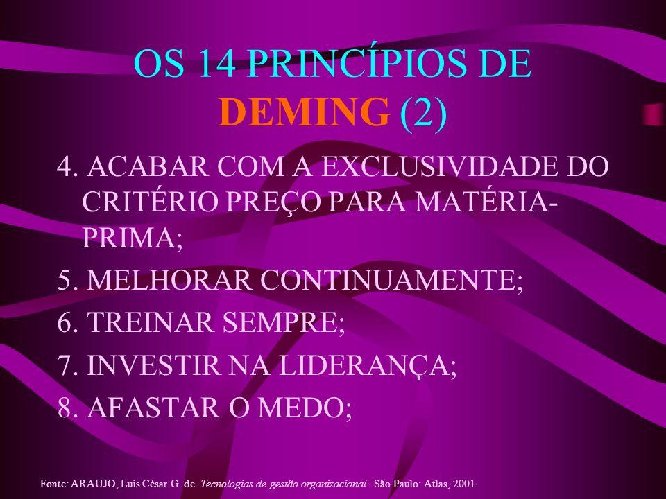 OS 14 PRINCÍPIOS DE DEMING (2)