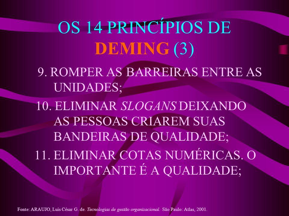 OS 14 PRINCÍPIOS DE DEMING (3)