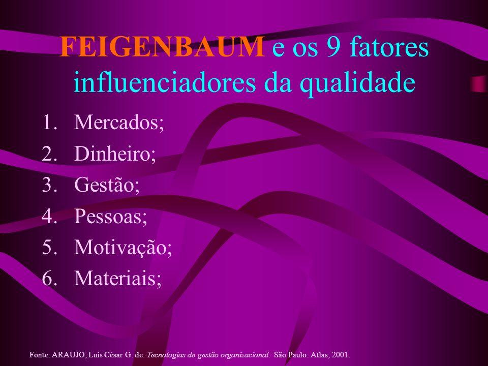 FEIGENBAUM e os 9 fatores influenciadores da qualidade