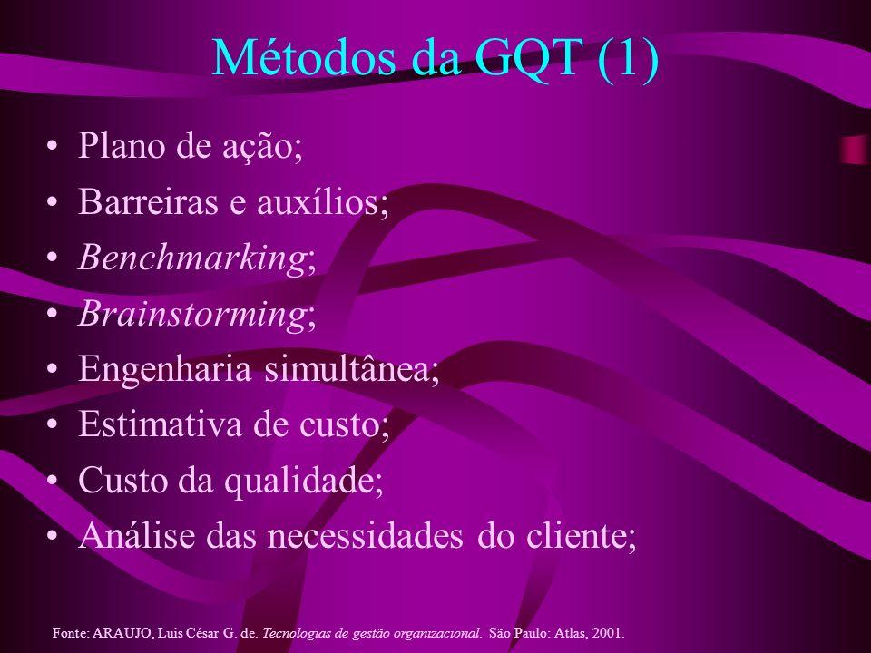 Métodos da GQT (1) Plano de ação; Barreiras e auxílios; Benchmarking;