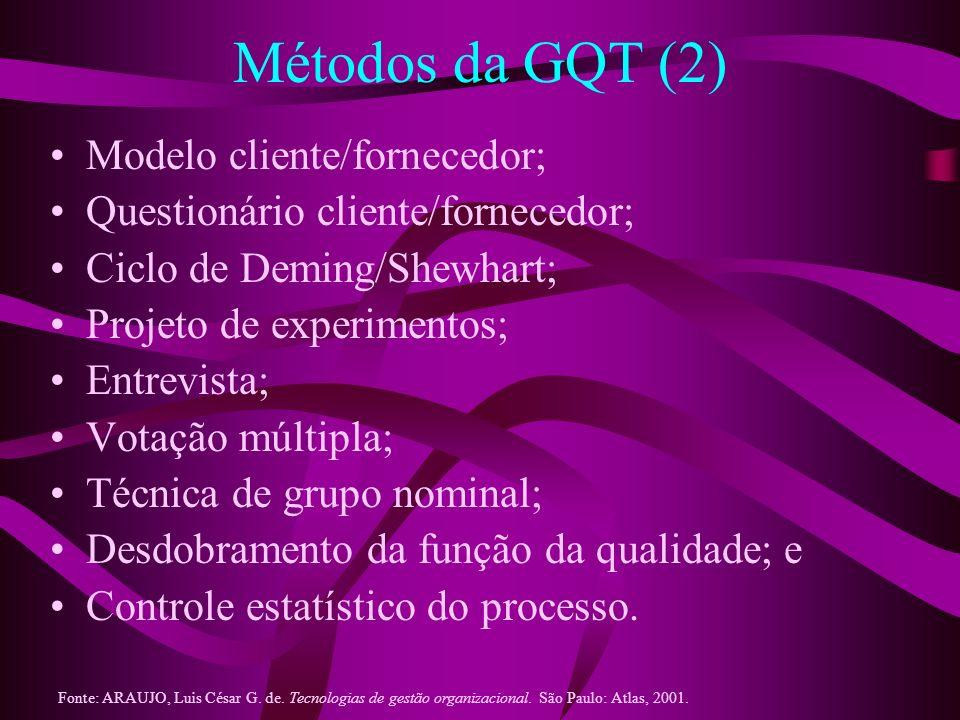 Métodos da GQT (2) Modelo cliente/fornecedor;