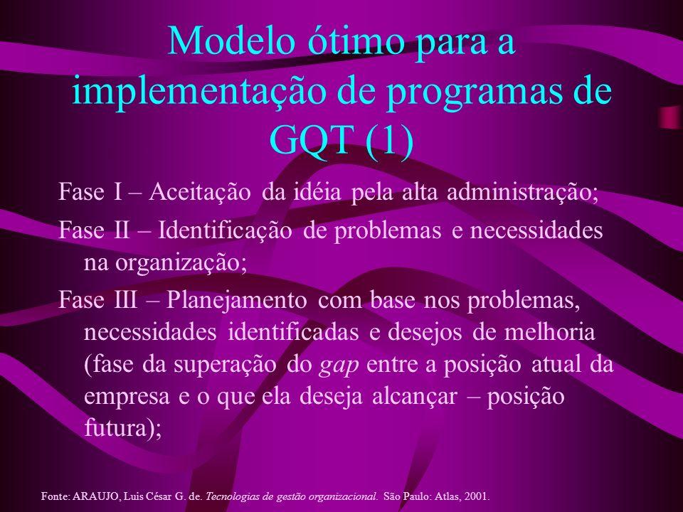 Modelo ótimo para a implementação de programas de GQT (1)