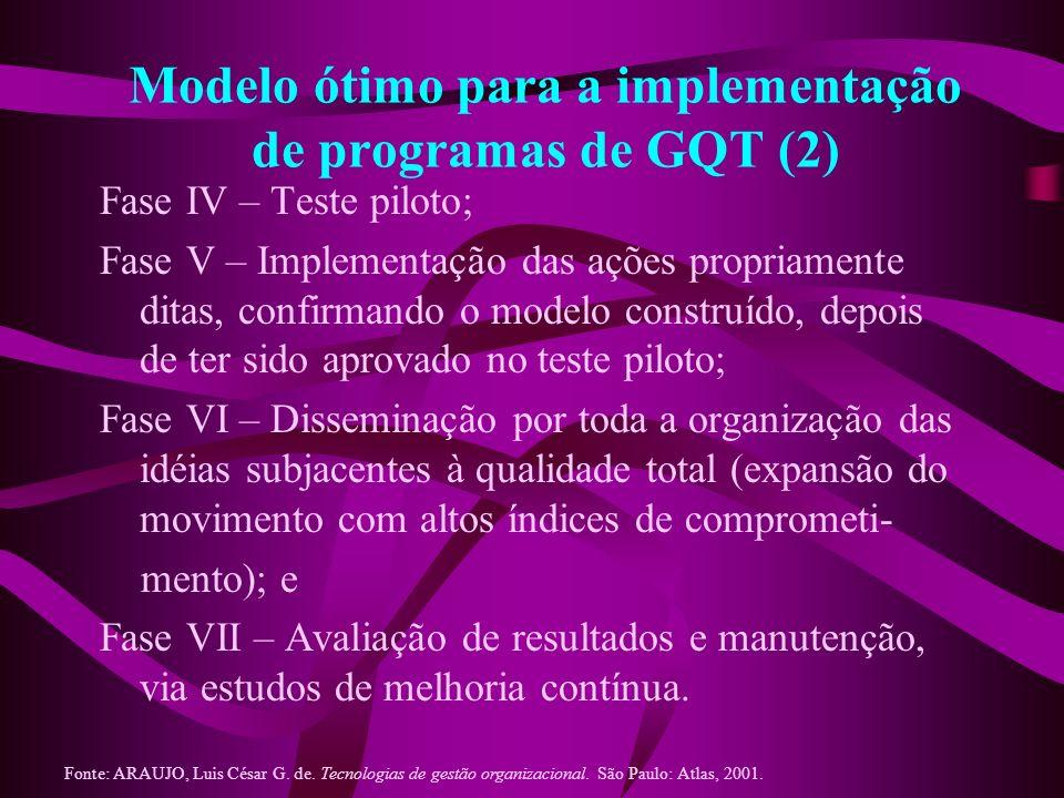 Modelo ótimo para a implementação de programas de GQT (2)