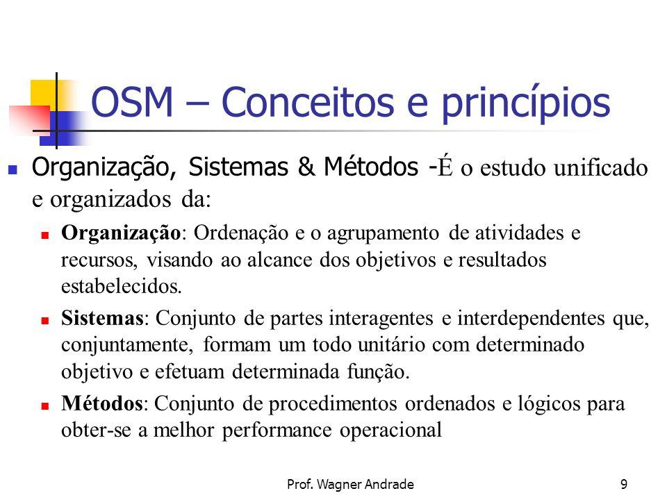 OSM – Conceitos e princípios