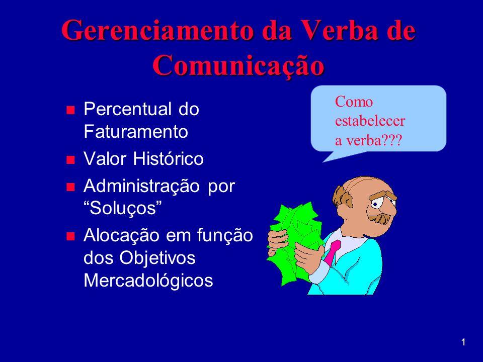 Gerenciamento da Verba de Comunicação