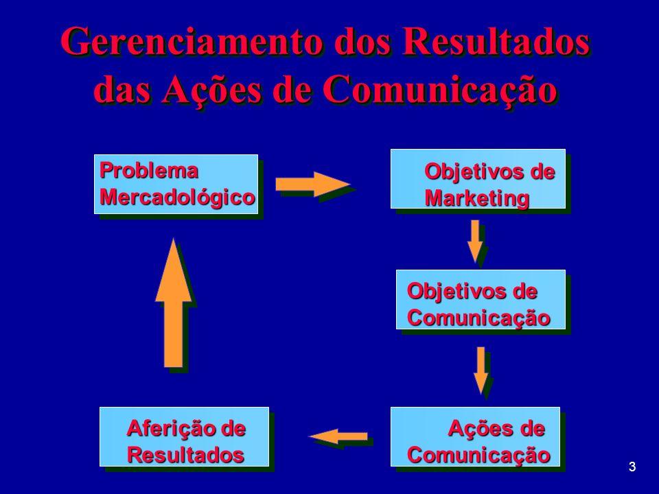 Gerenciamento dos Resultados das Ações de Comunicação