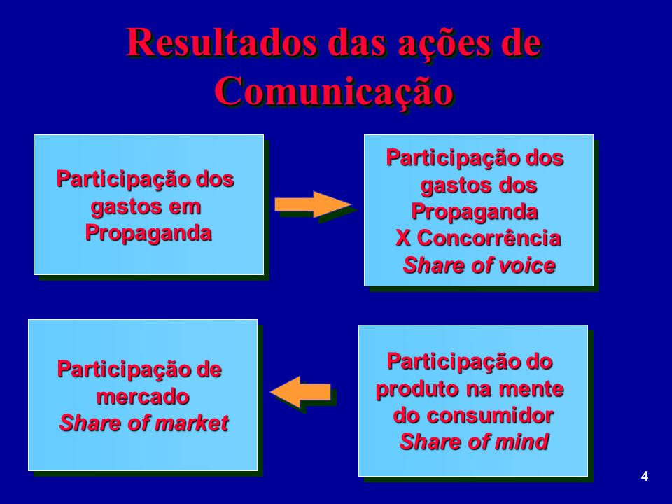 Resultados das ações de Comunicação
