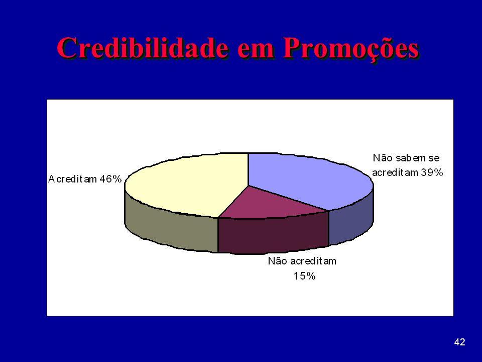 Credibilidade em Promoções