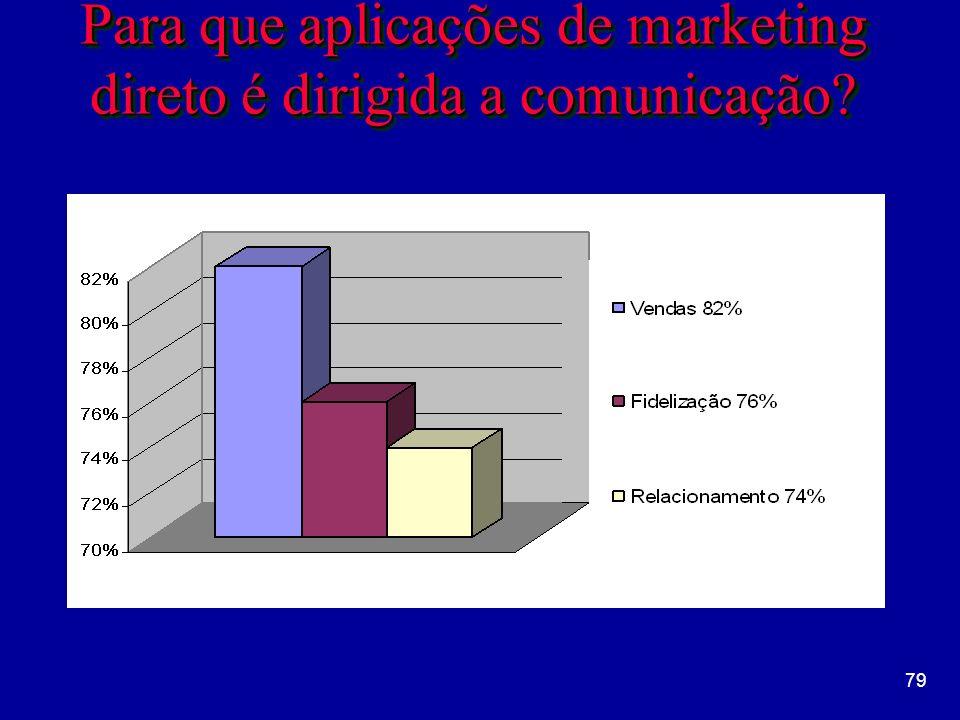 Para que aplicações de marketing direto é dirigida a comunicação