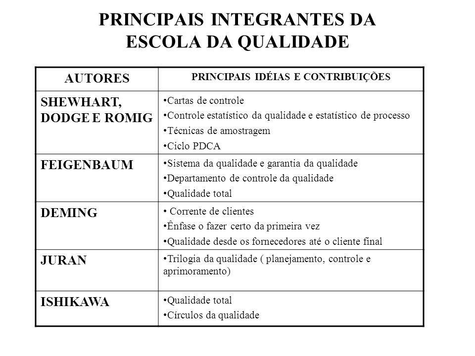 PRINCIPAIS INTEGRANTES DA ESCOLA DA QUALIDADE