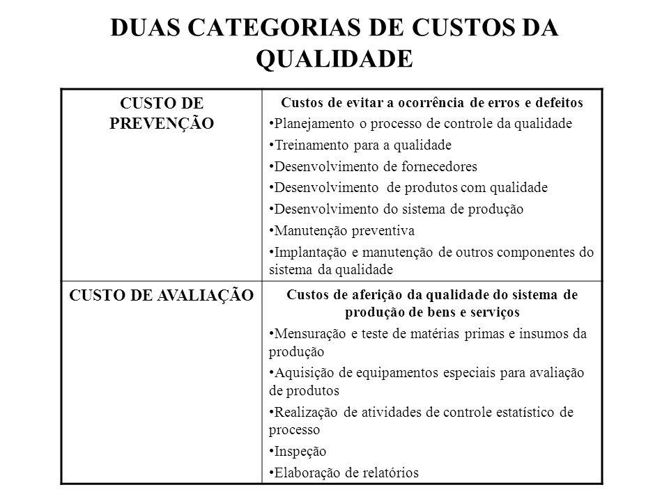 DUAS CATEGORIAS DE CUSTOS DA QUALIDADE
