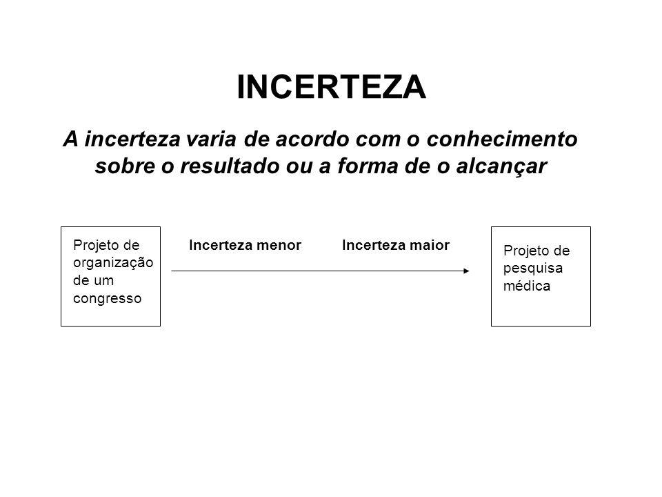 INCERTEZAA incerteza varia de acordo com o conhecimento sobre o resultado ou a forma de o alcançar.